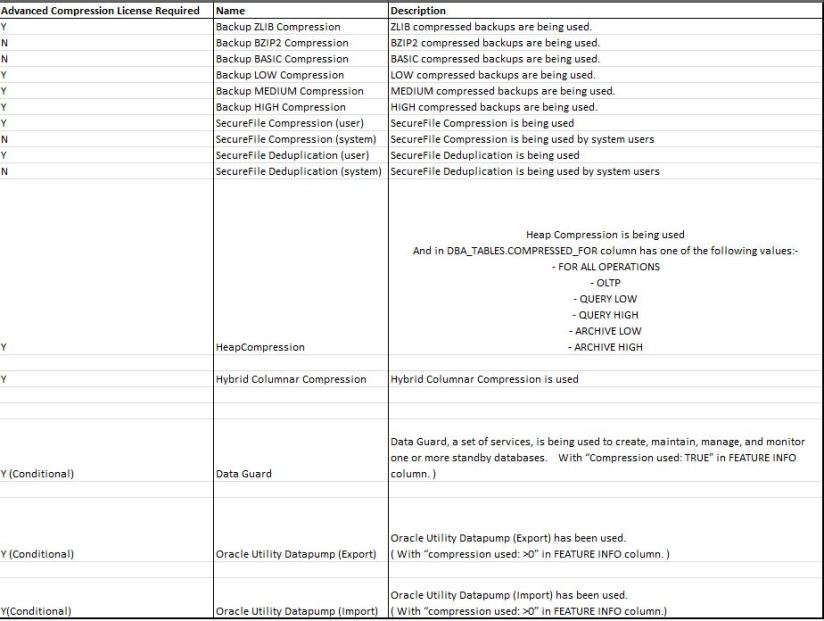 Advn comp license – ORACLE DBA